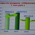 В администрации Искитимского района прошли публичные слушания о проекте бюджета района